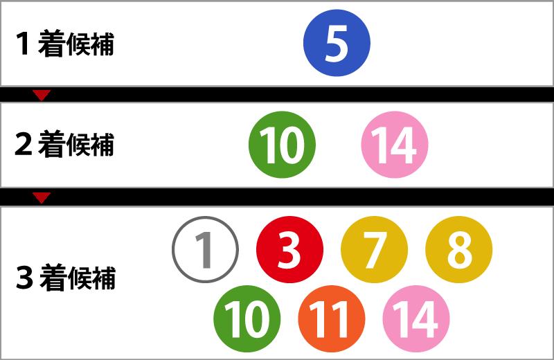 フォーメーション 三 連 単